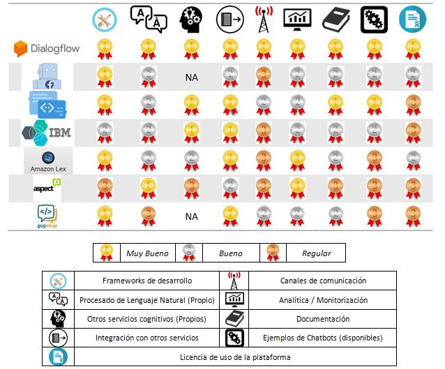 Tabla comparativa - Desarrollo Avanzado de Chatbots Bot Frameworks Programables