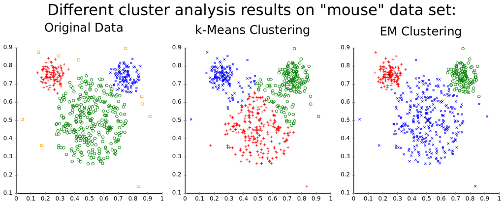 Machine Learning - Clustering