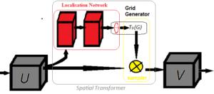 Spatial Transformer Networks