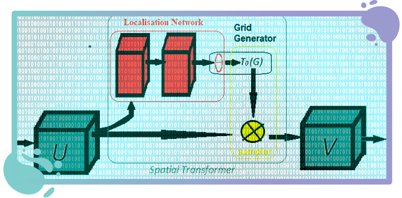 tensoflow: Potenciando Convoluciones con Spatial Transformers . master big data. datahack, expertos en big data