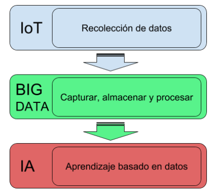 IoT Big Data e Inteligencia Artificial