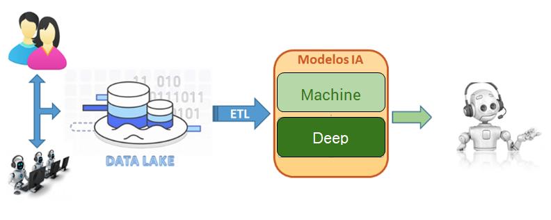 Figura 3.- Utilizando los datos para la construcción de Chatbots Neuronales
