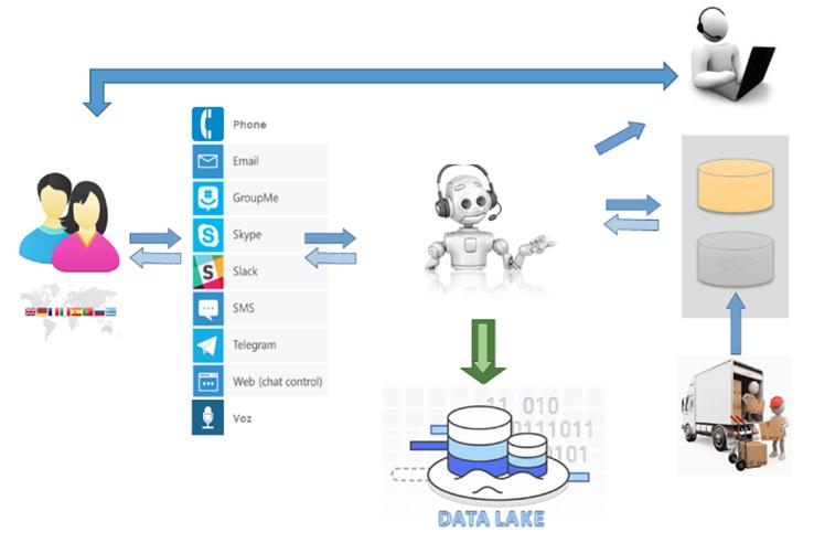 Figura 4.- Puesta en producción de los Chatbots Neuronales