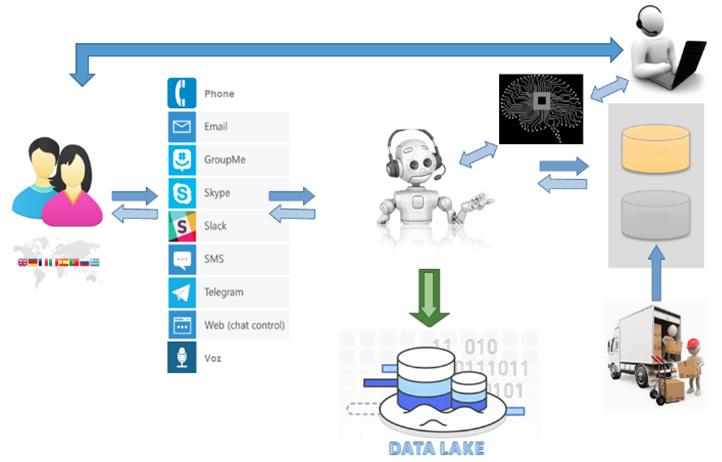 Figura 6.- Puesta en producción de los Chatbots Generativos