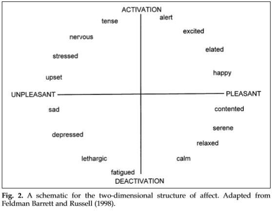 teoría-de-las-emociones-deconstruidas-hacia-las-máquinas-que-detectan-emociones-3