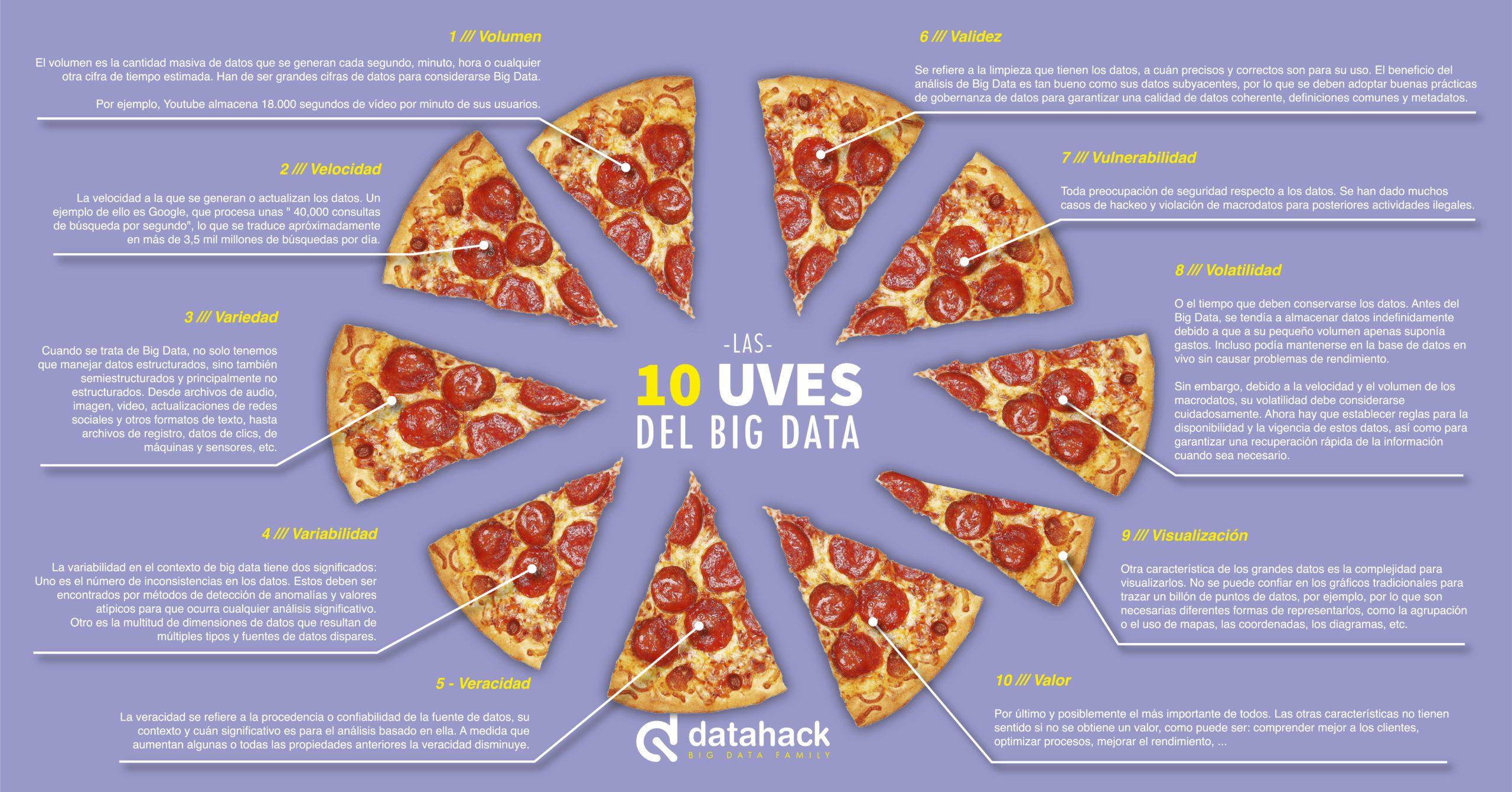 infografia-datahack-10-v